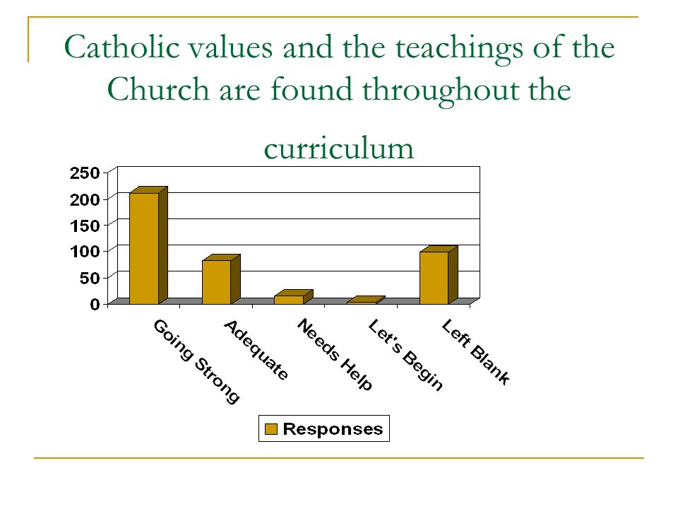 Catholic values and the teachings of the Church are found throughout the curriculum