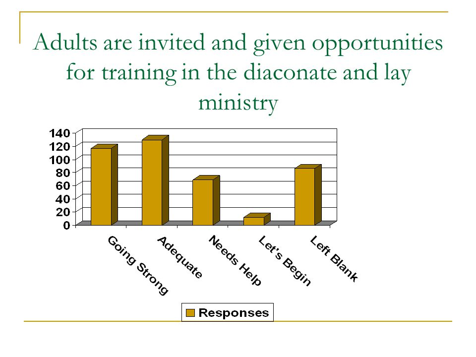 Adults are invited and given opportunities for training in the diaconate and lay ministry