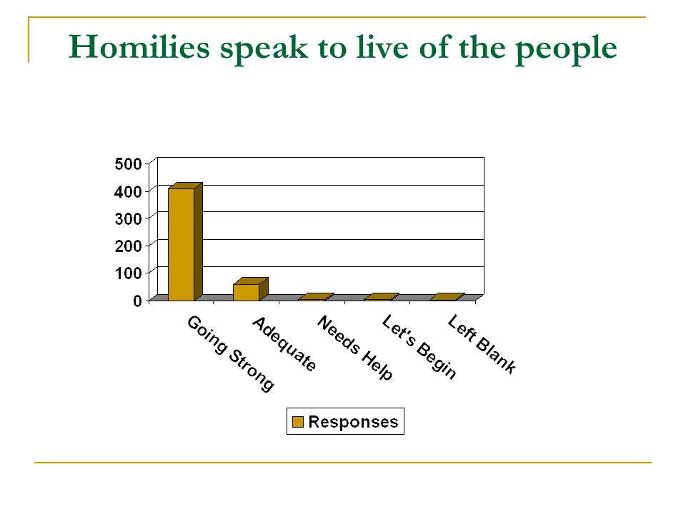 Homilies speak to live of the people