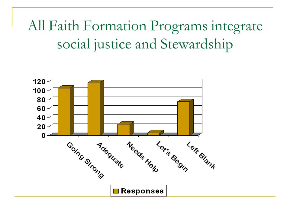 All Faith Formation Programs integrate social justice and Stewardship