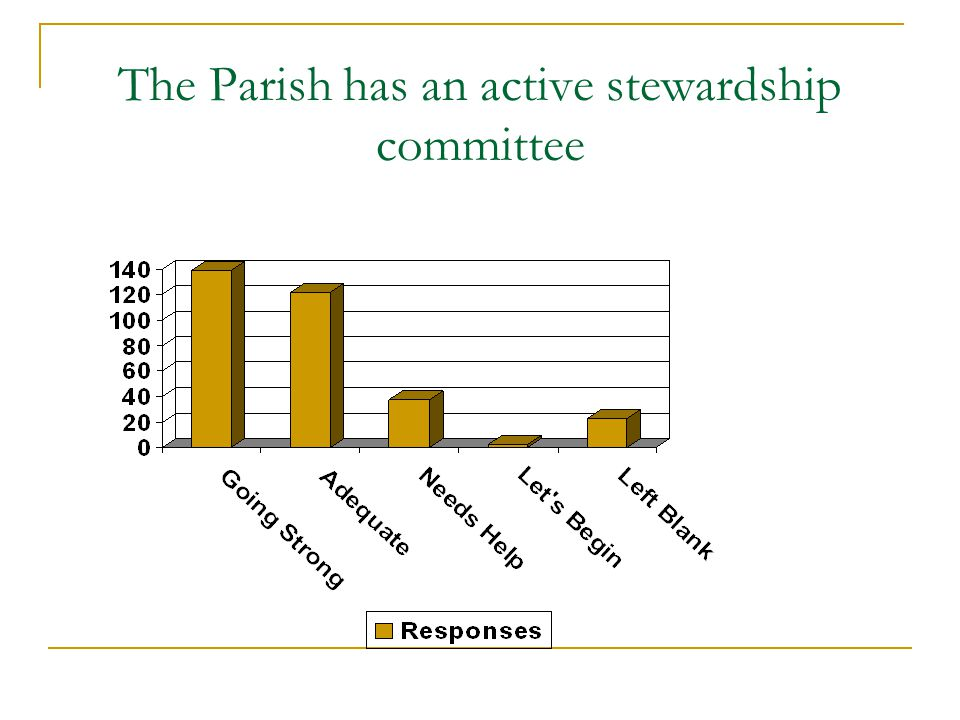 The Parish has an active stewardship committee
