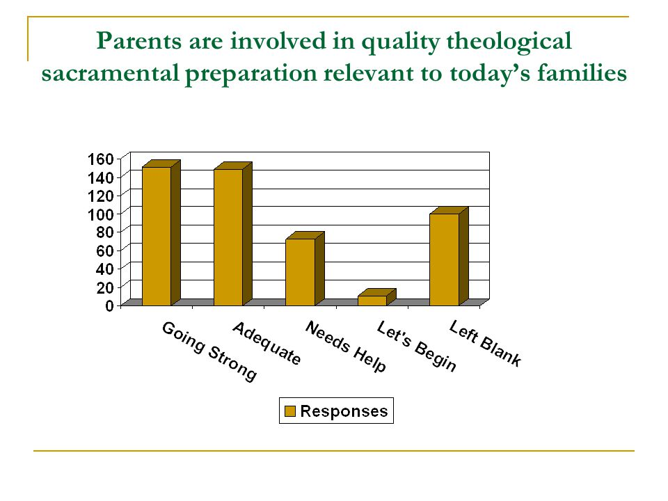 Parents are involved in quality theological sacramental preparation relevant to today's families