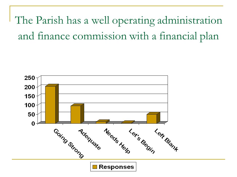 The Parish has a well operating administration and finance commission with a financial plan