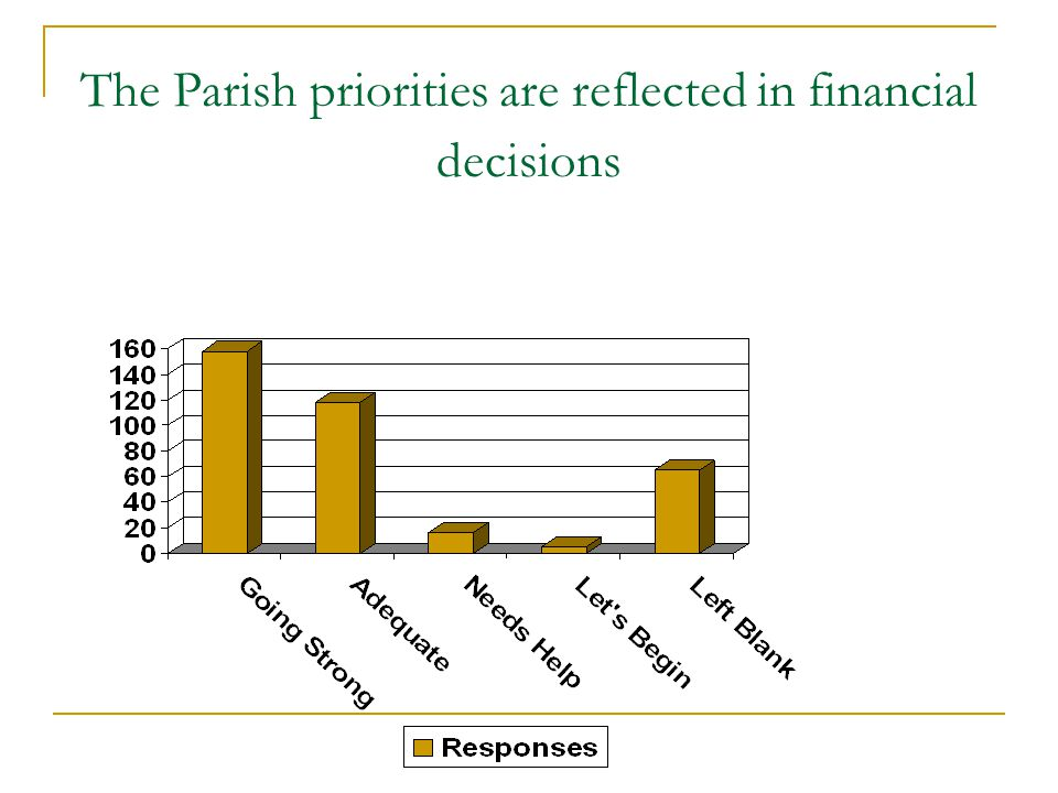 The Parish priorities are reflected in financial decisions