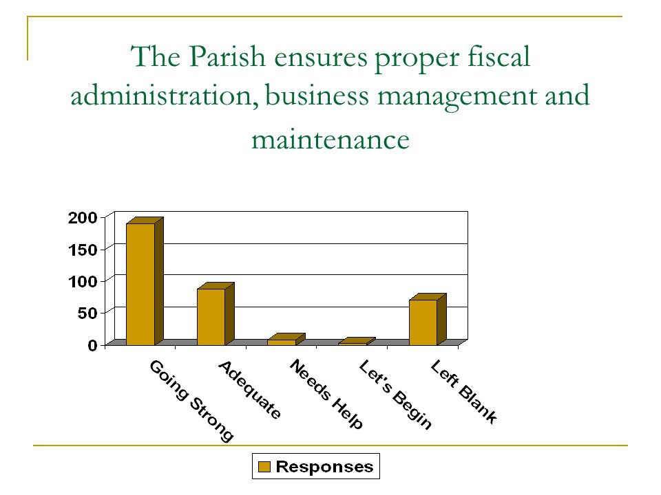 The Parish ensures proper fiscal administration, business management and maintenance