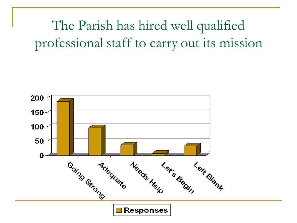 The Parish has hired well qualified professional staff to carry out its mission