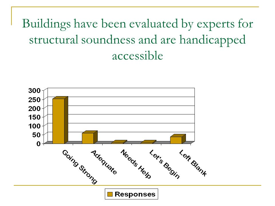 Buildings have been evaluated by experts for structural soundness and are handicapped accessible