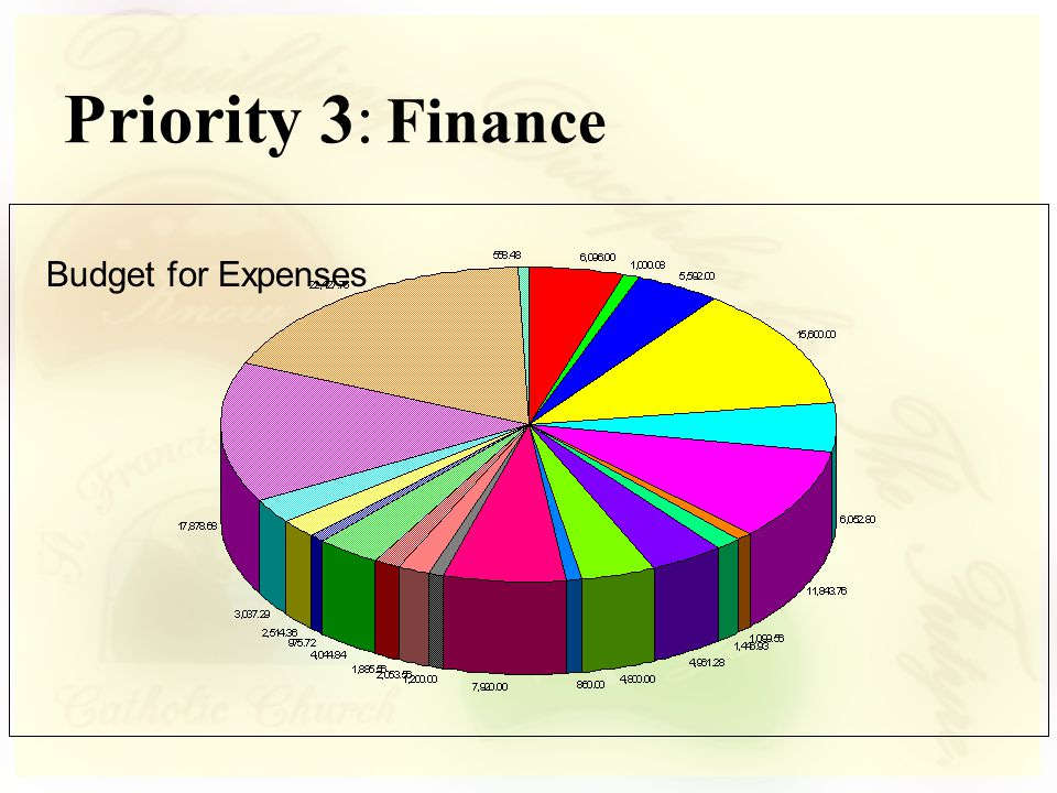 Budget for Expenses Priority 3: Finance