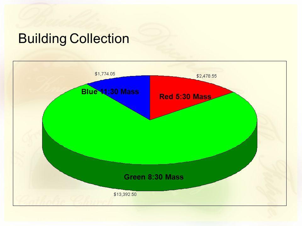 Blue 11:30 Mass Red 5:30 Mass Green 8:30 Mass