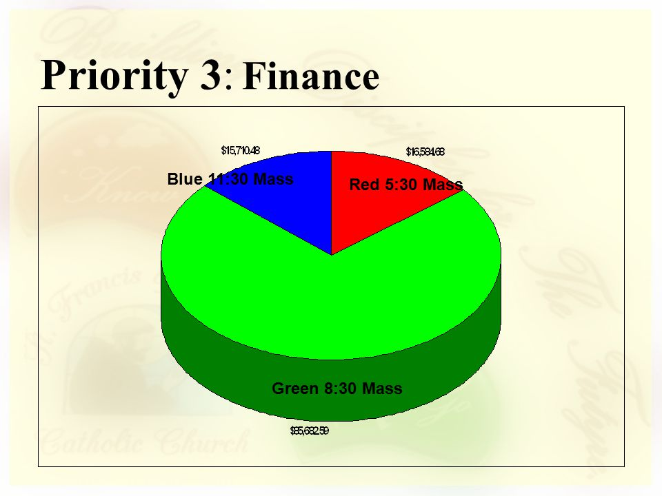 Expenses Priority 3: Finance Income $291224.62 Expanses $247781.00