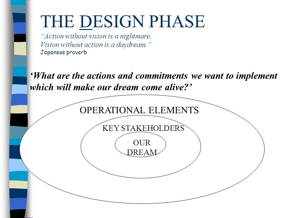 THE DESIGN PHASE Action without vision is a nightmare.