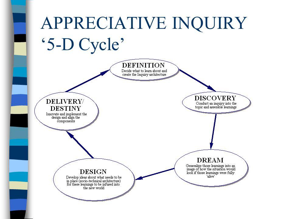 APPRECIATIVE INQUIRY '5-D Cycle'