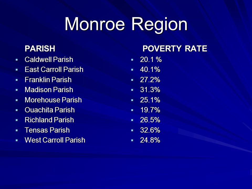 Monroe Region PARISH  Caldwell Parish  East Carroll Parish  Franklin Parish  Madison Parish  Morehouse Parish  Ouachita Parish  Richland Parish  Tensas Parish  West Carroll Parish POVERTY RATE POVERTY RATE  20.1 %  40.1%  27.2%  31.3%  25.1%  19.7%  26.5%  32.6%  24.8%