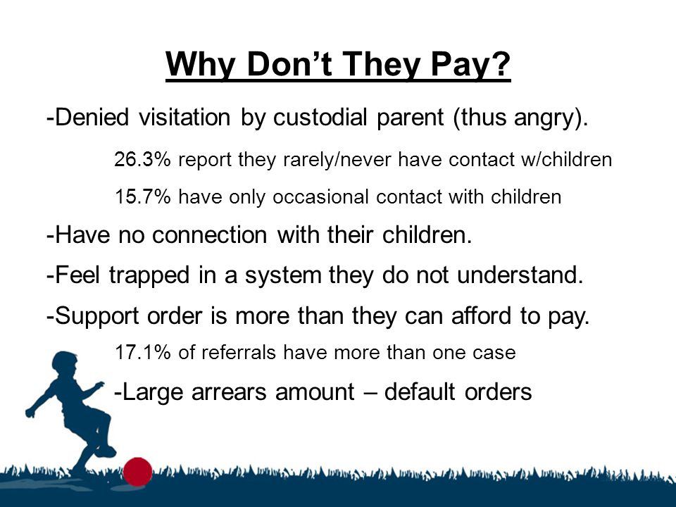 Why Don't They Pay? -Denied visitation by custodial parent (thus angry). 26.3% report they rarely/never have contact w/children 15.7% have only occasi