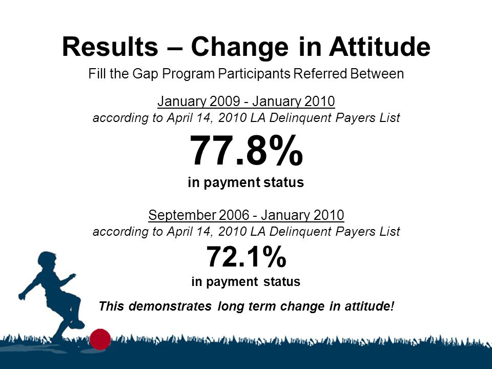 Results – Change in Attitude Fill the Gap Program Participants Referred Between January 2009 - January 2010 according to April 14, 2010 LA Delinquent