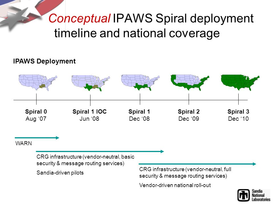 WARN CRG infrastructure (vendor-neutral, basic security & message routing services) Sandia-driven pilots Conceptual IPAWS Spiral deployment timeline and national coverage Spiral 0 Aug '07 Spiral 1 Dec '08 Spiral 2 Dec '09 Spiral 3 Dec '10 Spiral 1 IOC Jun '08 CRG infrastructure (vendor-neutral, full security & message routing services) Vendor-driven national roll-out IPAWS Deployment