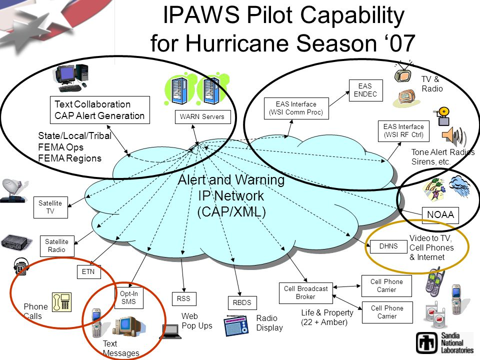 Alert and Warning IP Network (CAP/XML) Alert and Warning IP Network (CAP/XML) IPAWS Pilot Capability for Hurricane Season '07 EAS Interface (WSI Comm Proc) Text Collaboration CAP Alert Generation WARN Servers NOAA EAS ENDEC State/Local/Tribal FEMA Ops FEMA Regions EAS Interface (WSI RF Ctrl) TV & Radio Tone Alert Radios Sirens, etc.