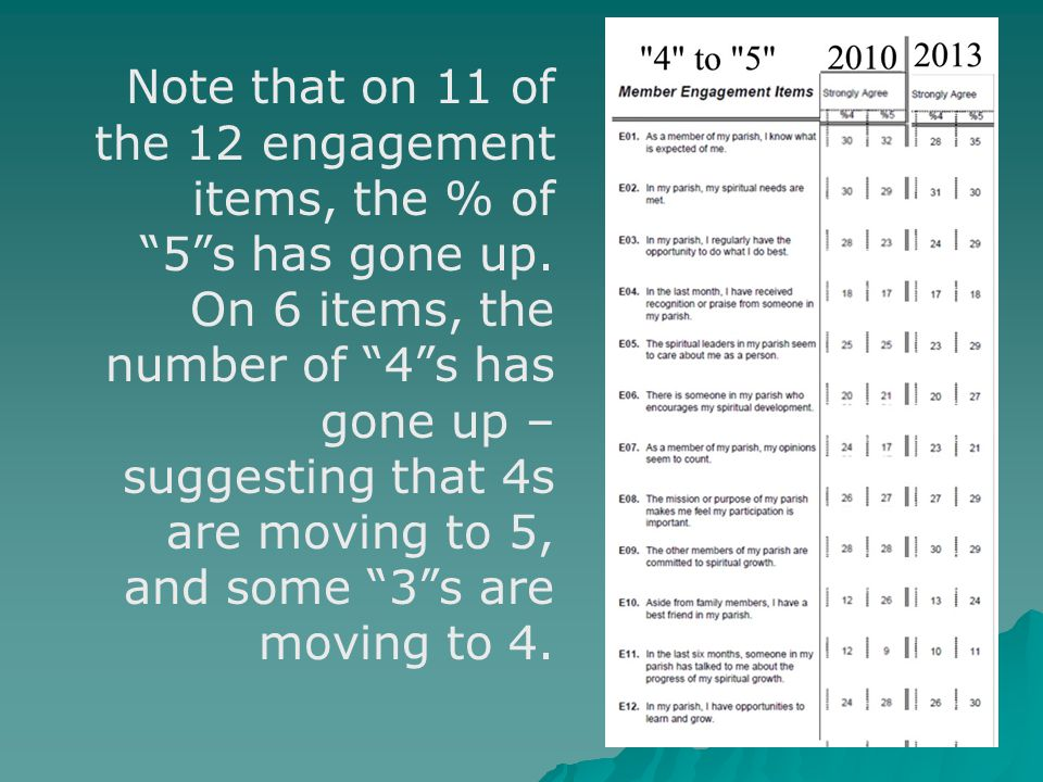 """Note that on 11 of the 12 engagement items, the % of """"5""""s has gone up. On 6 items, the number of """"4""""s has gone up – suggesting that 4s are moving to 5"""