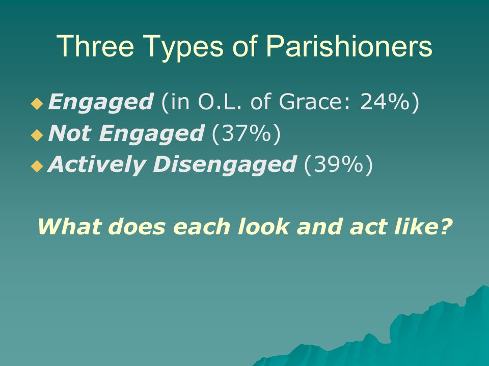 Three Types of Parishioners   Engaged (in O.L. of Grace: 24%)   Not Engaged (37%)   Actively Disengaged (39%) What does each look and act like?