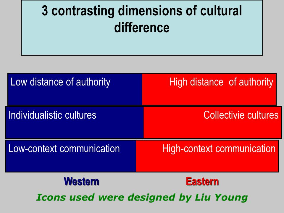 3 contrasting dimensions of cultural difference Low distance of authorityHigh distance of authority Individualistic culturesCollectivie cultures Low-context communicationHigh-context communication WesternEastern Icons used were designed by Liu Young