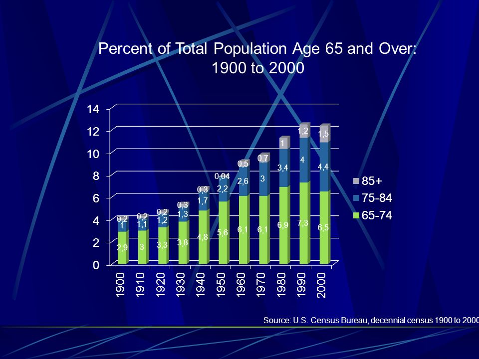 Percent of Total Population Age 65 and Over: 1900 to 2000 Source: U.S.