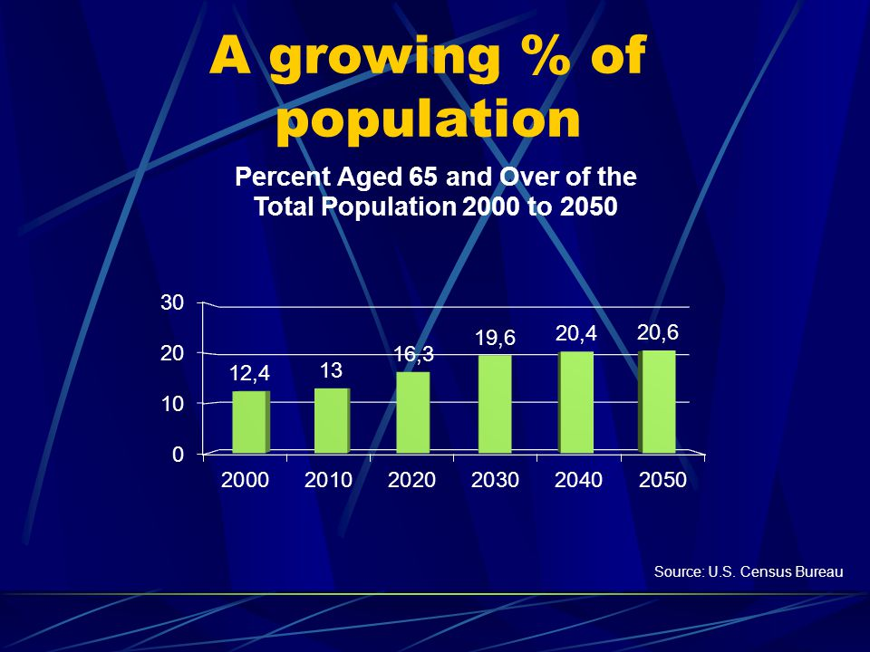 A growing % of population Source: U.S. Census Bureau