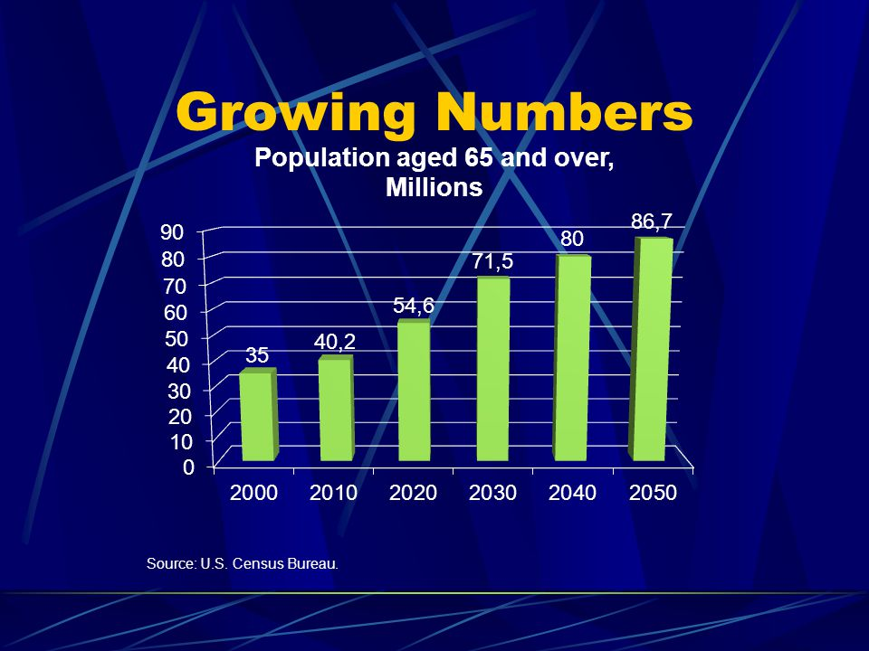 Growing Numbers Source: U.S. Census Bureau.