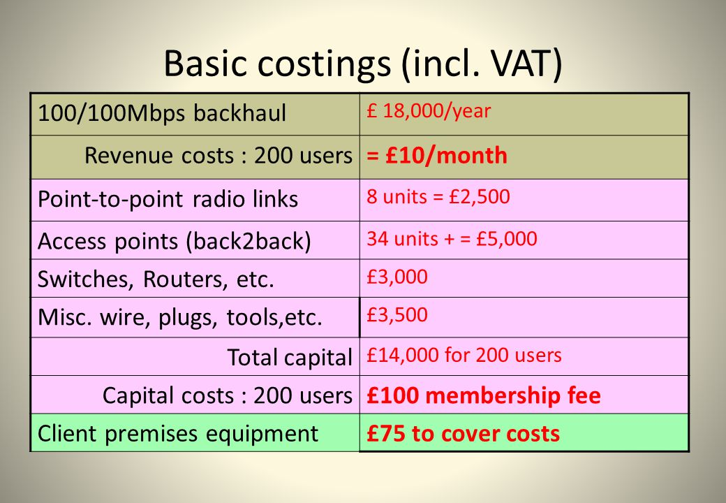 Basic costings (incl. VAT) 100/100Mbps backhaul £ 18,000/year Revenue costs : 200 users= £10/month Point-to-point radio links 8 units = £2,500 Access