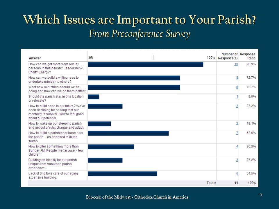 Which Issues are Important to Your Parish? From Preconference Survey Diocese of the Midwest - Orthodox Church in America 7