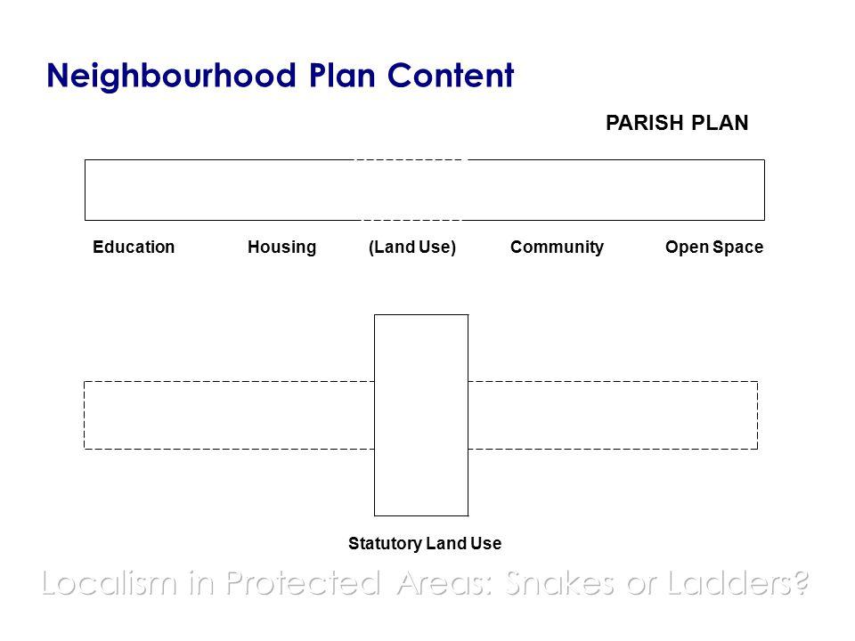 Neighbourhood Plan Content Open Space PARISH PLAN EducationHousing(Land Use)Community Statutory Land Use