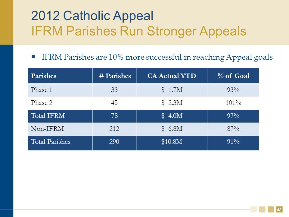 27 2012 Catholic Appeal IFRM Parishes Run Stronger Appeals  IFRM Parishes are 10% more successful in reaching Appeal goals 27 Parishes # ParishesCA Actual YTD% of Goal Phase 133$ 1.7M93% Phase 245$ 2.3M101% Total IFRM78$ 4.0M97% Non-IFRM212$ 6.8M87% Total Parishes290$10.8M91%
