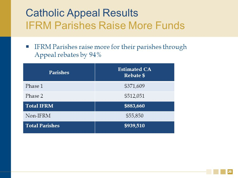 28 Catholic Appeal Results IFRM Parishes Raise More Funds  IFRM Parishes raise more for their parishes through Appeal rebates by 94% Parishes Estimated CA Rebate $ Phase 1$371,609 Phase 2$512,051 Total IFRM$883,660 Non-IFRM$55,850 Total Parishes$939,510