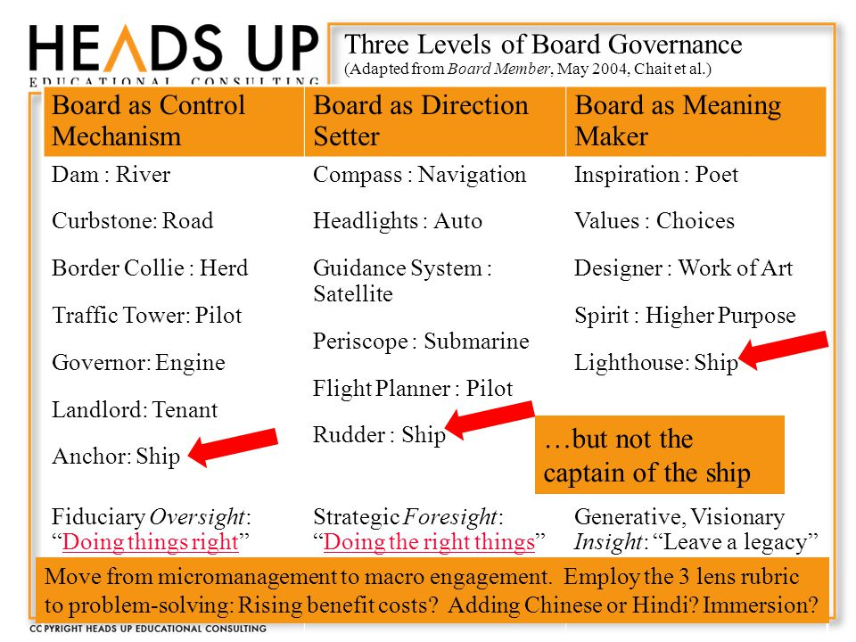 Three Levels of Board Governance (Adapted from Board Member, May 2004, Chait et al.) Board as Control Mechanism Board as Direction Setter Board as Meaning Maker Dam : River Curbstone: Road Border Collie : Herd Traffic Tower: Pilot Governor: Engine Landlord: Tenant Anchor: Ship Compass : Navigation Headlights : Auto Guidance System : Satellite Periscope : Submarine Flight Planner : Pilot Rudder : Ship Inspiration : Poet Values : Choices Designer : Work of Art Spirit : Higher Purpose Lighthouse: Ship Fiduciary Oversight: Doing things right Doing things right Strategic Foresight: Doing the right things Doing the right things Generative, Visionary Insight: Leave a legacy Move from micromanagement to macro engagement.