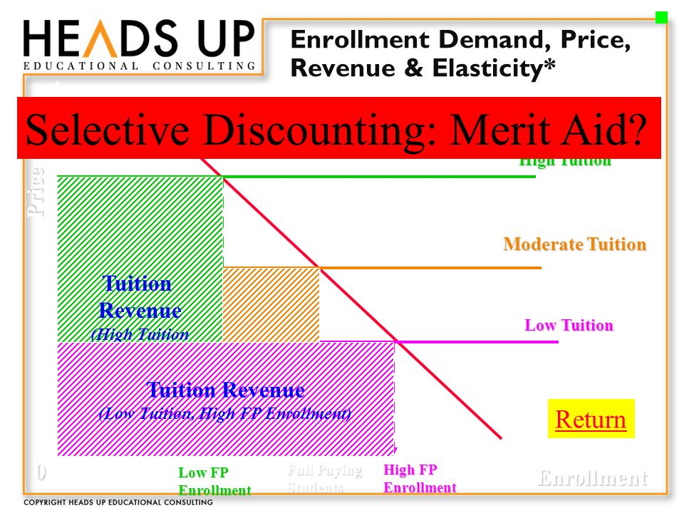 Enrollment Demand, Price, Revenue & Elasticity* Moderate Tuition Demand Full Paying Students Price Enrollment 0 High Tuition Low FP Enrollment High FP Enrollment Low Tuition Tuition Revenue (Price X Enrollment) Tuition Revenue (High Tuition Low Enrollment) Tuition Revenue (Low Tuition, High FP Enrollment) Selective Discounting: Merit Aid.