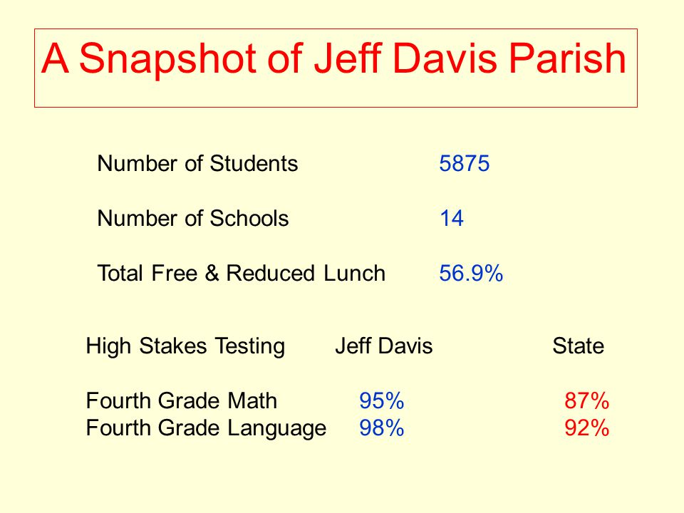A Snapshot of Jeff Davis Parish Number of Students5875 Number of Schools 14 Total Free & Reduced Lunch56.9% High Stakes Testing Jeff Davis State Fourth Grade Math95%87% Fourth Grade Language98%92%