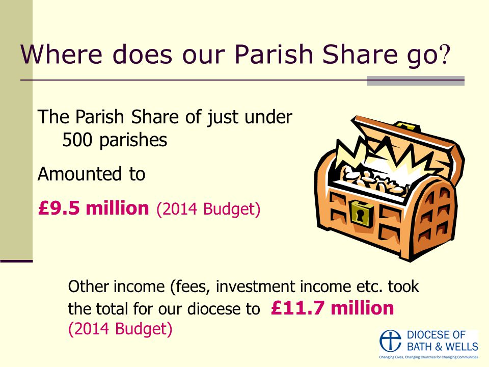 Where does our Parish Share go ? The Parish Share of just under 500 parishes Amounted to £9.5 million (2014 Budget) Other income (fees, investment inc