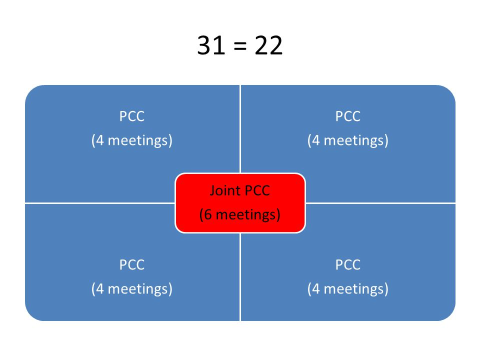 31 = 22 PCC (4 meetings) PCC (4 meetings) PCC (4 meetings) PCC (4 meetings) Joint PCC (6 meetings)