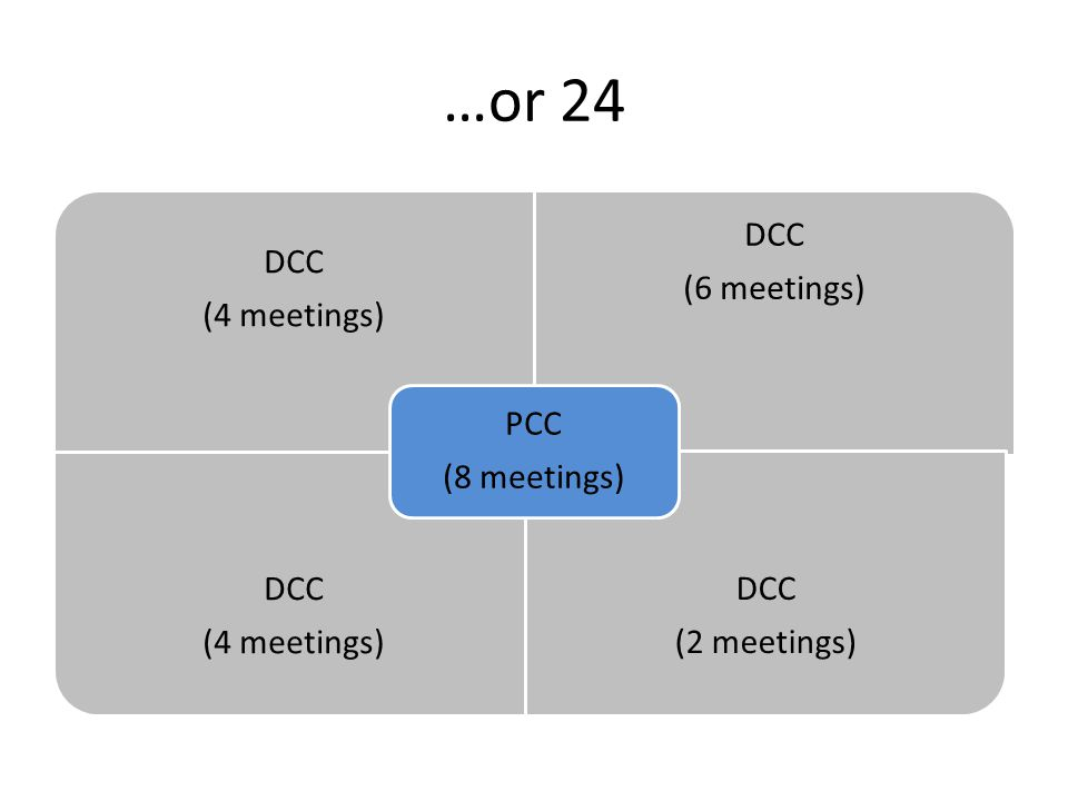 …or 24 DCC (4 meetings) DCC (6 meetings) DCC (4 meetings) DCC (2 meetings) PCC (8 meetings)