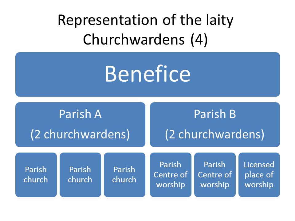 Representation of the laity Churchwardens (4) Benefice Parish A (2 churchwardens) Parish church Parish B (2 churchwardens) Parish Centre of worship Licensed place of worship