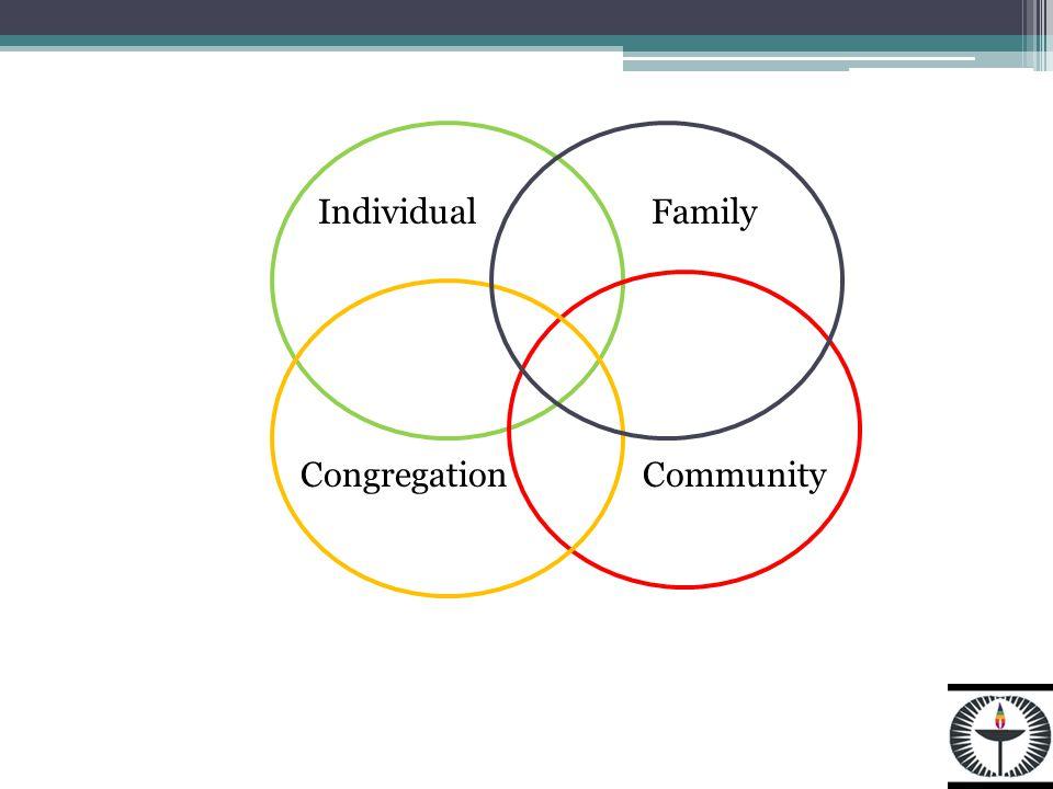 IndividualFamily CongregationCommunity