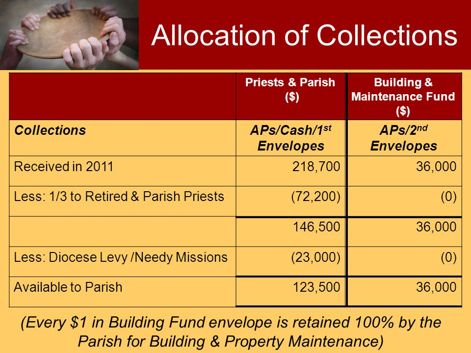 Priests & Parish ($) Building & Maintenance Fund ($) CollectionsAPs/Cash/1 st Envelopes APs/2 nd Envelopes Received in 2011218,70036,000 Less: 1/3 to Retired & Parish Priests(72,200)(0) 146,50036,000 Less: Diocese Levy /Needy Missions(23,000)(0) Available to Parish123,50036,000 Allocation of Collections (Every $1 in Building Fund envelope is retained 100% by the Parish for Building & Property Maintenance)