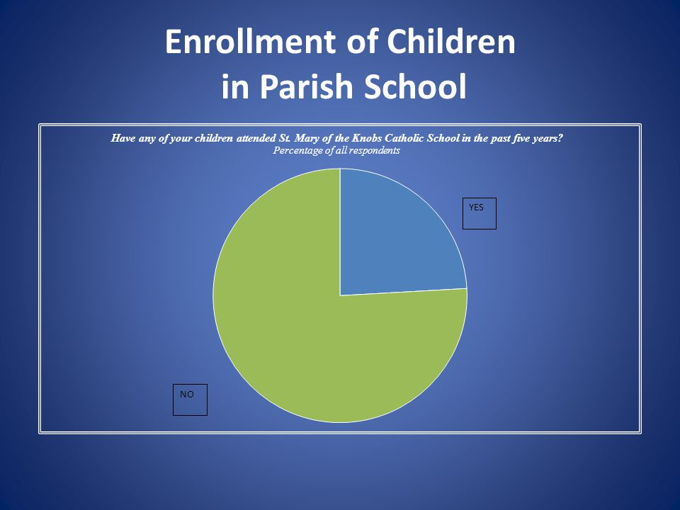 Enrollment of Children in Parish School