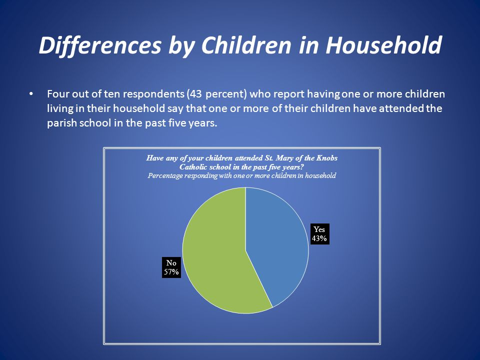 Differences by Children in Household Four out of ten respondents (43 percent) who report having one or more children living in their household say that one or more of their children have attended the parish school in the past five years.