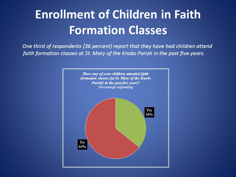 Enrollment of Children in Faith Formation Classes One third of respondents (36 percent) report that they have had children attend faith formation clas