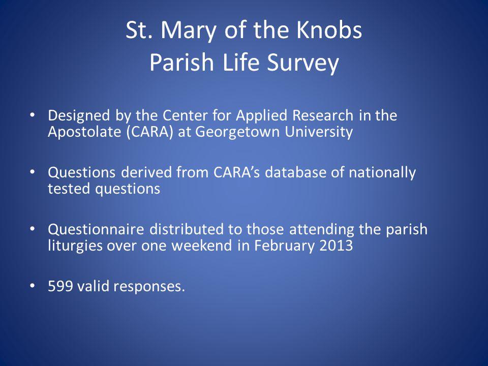 Comparison to 2007 Survey