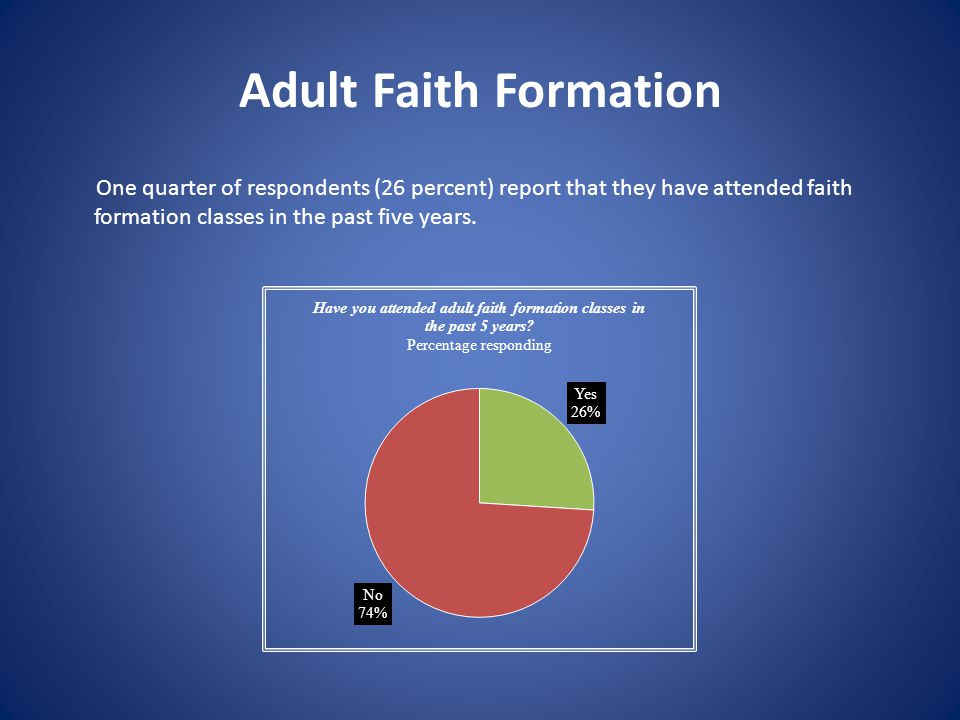 Adult Faith Formation One quarter of respondents (26 percent) report that they have attended faith formation classes in the past five years.