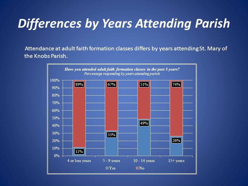 Differences by Years Attending Parish Attendance at adult faith formation classes differs by years attending St.