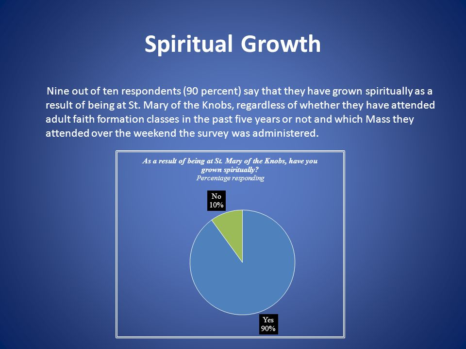 Spiritual Growth Nine out of ten respondents (90 percent) say that they have grown spiritually as a result of being at St. Mary of the Knobs, regardle