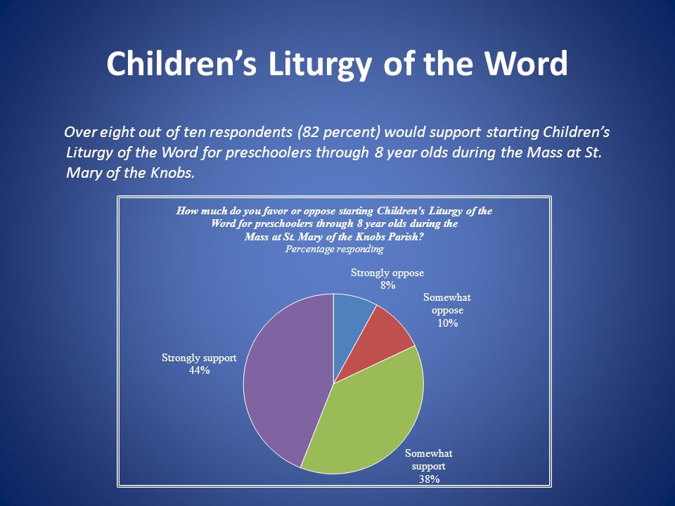 Children's Liturgy of the Word Over eight out of ten respondents (82 percent) would support starting Children's Liturgy of the Word for preschoolers t