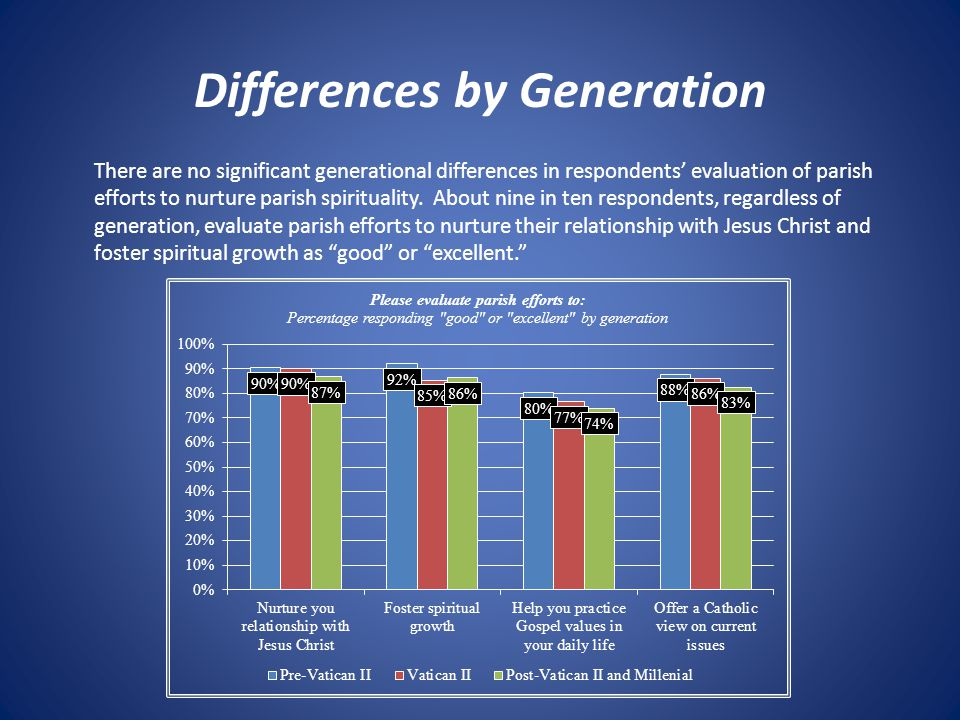 Differences by Generation There are no significant generational differences in respondents' evaluation of parish efforts to nurture parish spiritualit